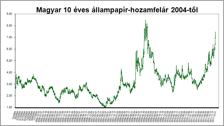 Magyar 10 éves állampapír-hozamfelár 2004 óta
